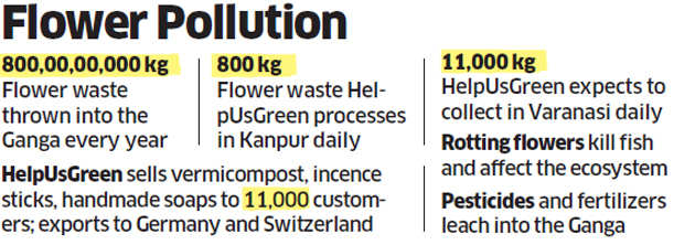 Flower pollution: Here's how HelpUsGreen is keeping the Ganga clean
