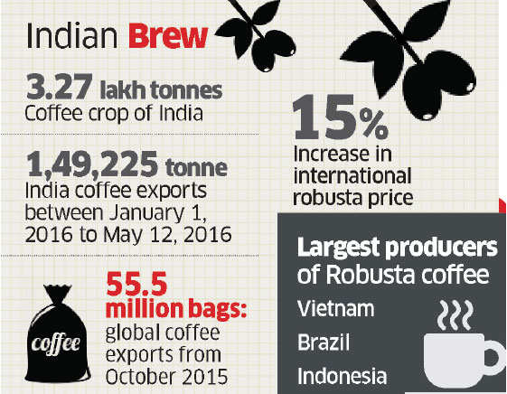 Coffee exports from India stand to benefit from global shortage of robusta beans
