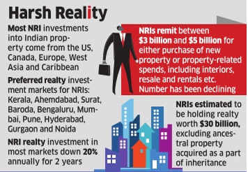 Shaky ground: Now, NRIs shy away from realty market