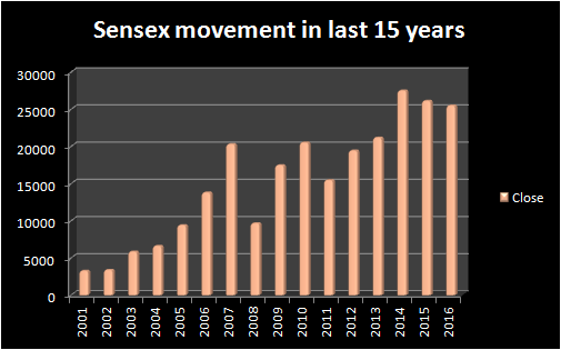 Fund Managers Are Not Joking When They Say Sensex Can Give