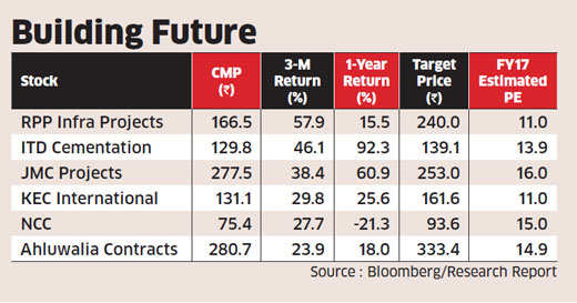 Here are six small cap infra companies that are beating competition