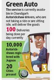 Autorickshaw aggregator Jugnoo re-enters hyperlocal delivery business