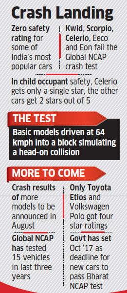 Some of India's most popular cars fail GNCAP crash tests; stricter norms from next year