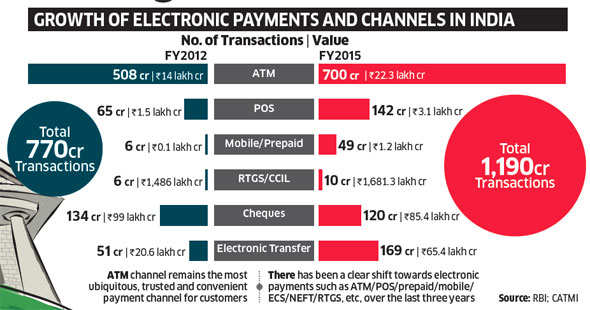 Payments and settlements in India moving towards electronic mode with more e-payments