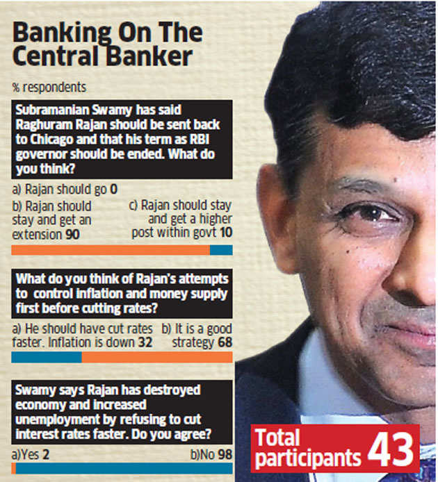 ET Poll: India Inc disagrees with Subramanian Swamy, wants Raghuram Rajan to stay as RBI Governor