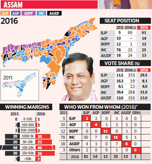 Assembly election results: BJP spreads footprint in northeast as it wins Assam, victory gives more heft to Amit Shah