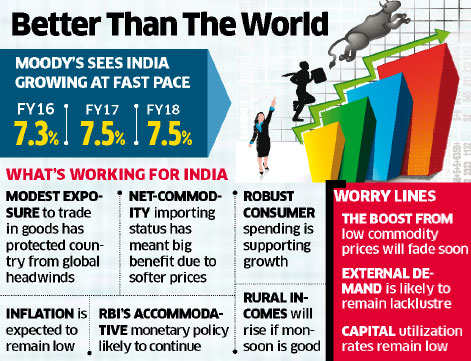 Private demand to prop up growth to 7.5%: Moody's
