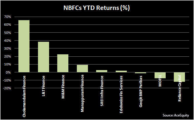 NBFCs dark horses in NPA-infested financials space; top stocks to bet on