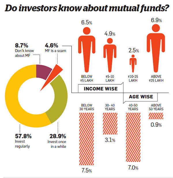 Are you financially literate? Find out how clear you are about investing