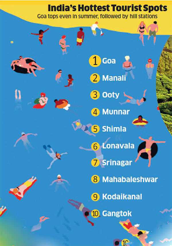 Favourite domestic and international holiday destinations for Indians