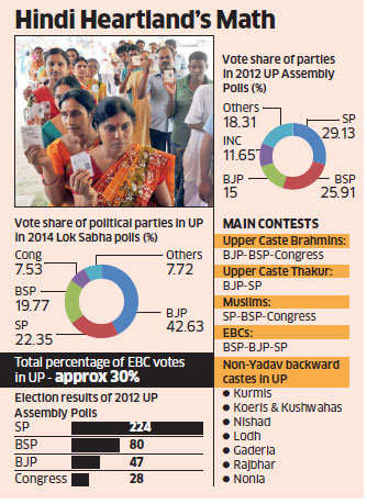 UP polls: Mulayam Singh and Mayawati chase extremely backward castes voters to deny BJP 2014-like sucess