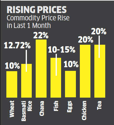 Done with low inflation? Prices of food items rise 20%