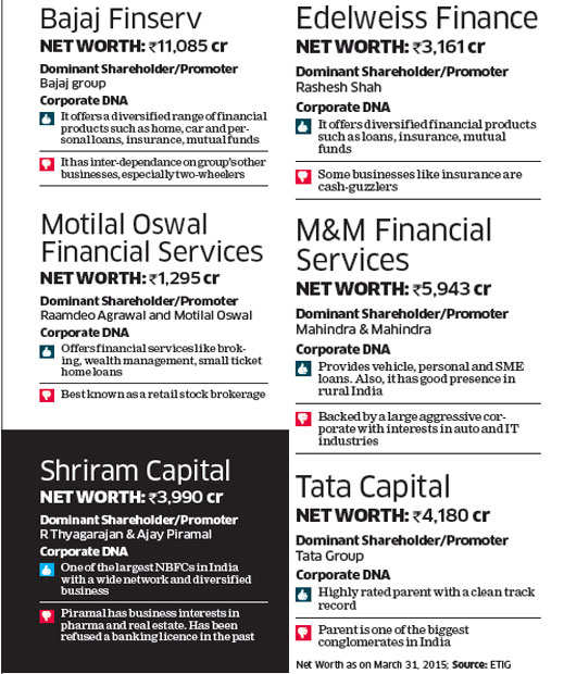Here are 17 finance companies with good shot at banking licence