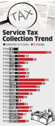 Service tax collection raised by 25% in last four years