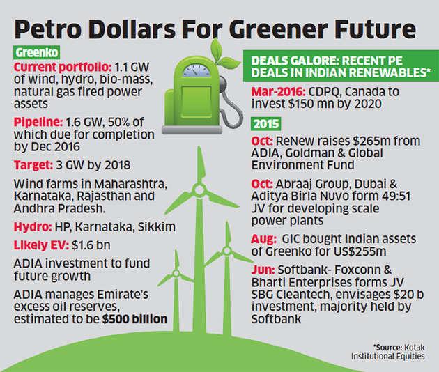 Abu Dhabi Sovereign Fund ADIA eyes $200 million investment in Greenko