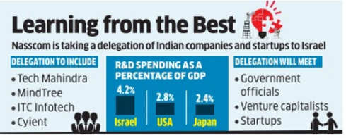 How do Israelis do it? Startups to find out on Nasscom trip