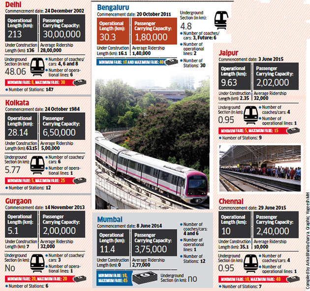 Bengaluru's Namma metro 2nd longest after Delhi metro