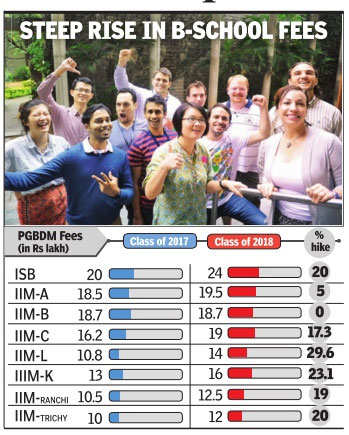 Becoming an MBA gets tougher as fees rise, scholarships ebb