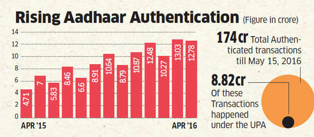 PMO happy as 13 crore people used Aadhaar for IDs and received benefits in March
