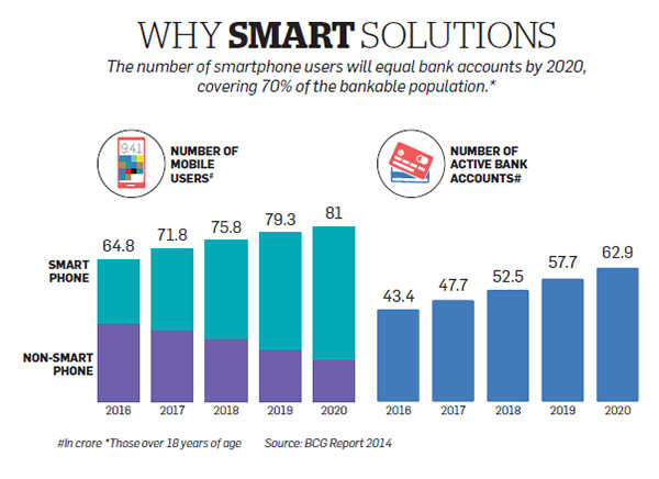 How mobile technology is changing the way you pay