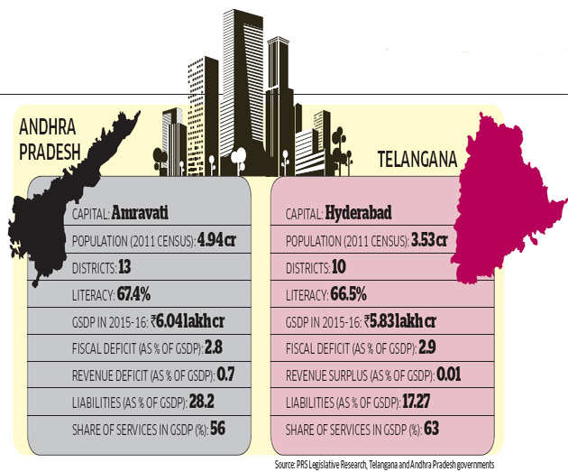 Telangana government 39 s main projects revolve around water for Table 99 hyderabad telangana