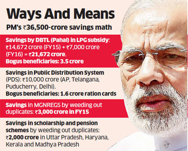 Government likely to pit DBT savings against UPA scam figures in 2019 general election
