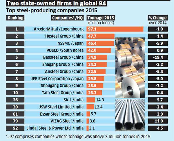 Six Indian entities in top global steel companies ranking
