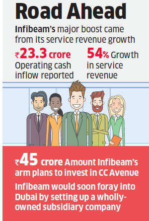 Infibeam passes its first market test, reports small profit in maiden show