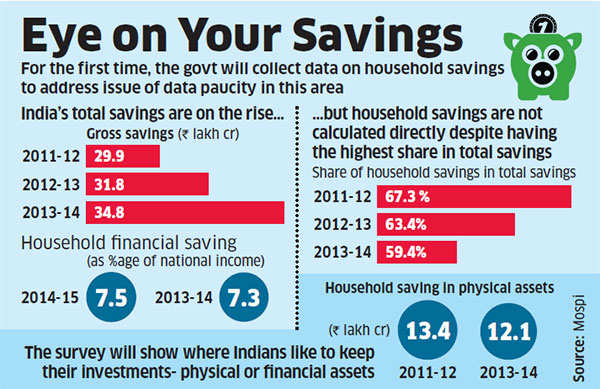 National Survey soon to get clear picture on household savings