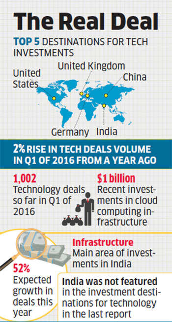 India grabs third spot in global tech investment destinations list
