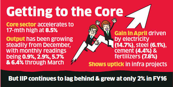 Growth cheer! April core sector output at 8.5% rising for 5th straight month