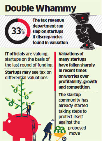 Startups with marked down valuations may face tax notice