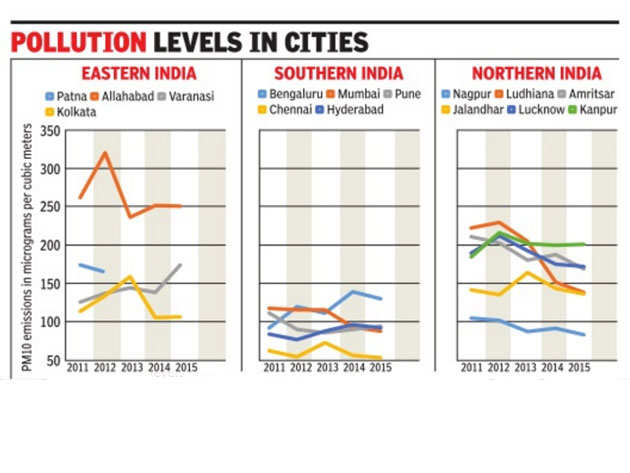 Some good news, some bad for 15 major cities on air quality front