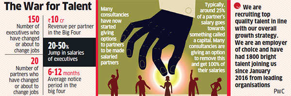 Deloitte, PwC, EY, KPMG poach senior partners, executives from
