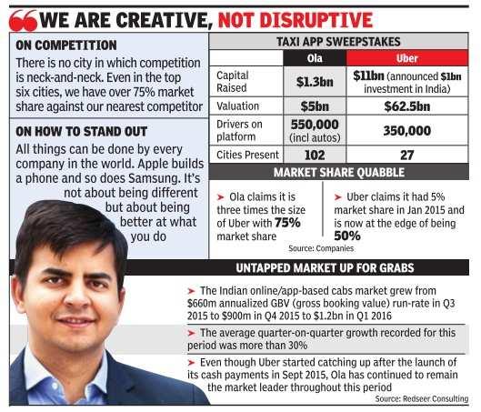 I don't wake up to an Uber sign, says Ola CEO Bhavish Aggarwal