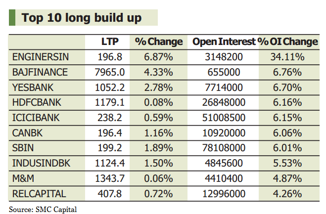 TRACK SENSEX, NIFTY LIVE: Who moved my market today - The