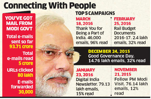 Modi government's popularity growing: 94-cr emails sent by Centre to citizens have rising readership