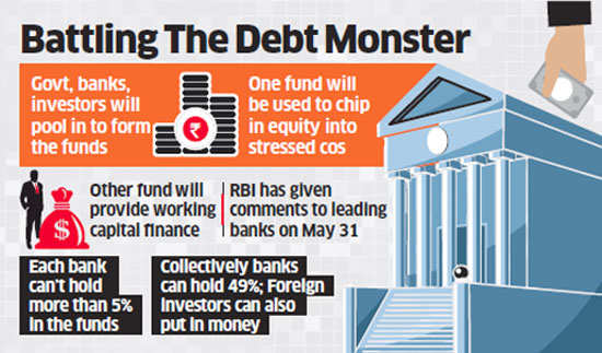 RBI clears decks for war on bad loans; proposes two funds by banks