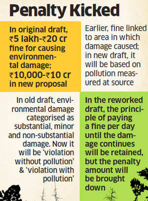 Green Bill loses teeth: Ministry suggests steep reduction in fines in new draft