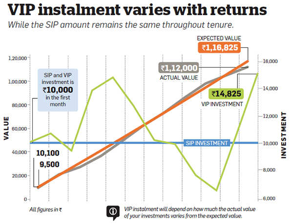 Should you opt for SIP or Value Averaging Investment Plan?