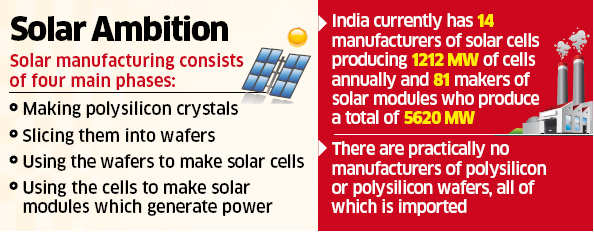 Adani Green Energy may tie up with SunEdison for $2 billion solar foray