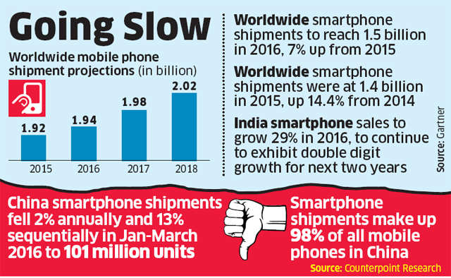 India pips China in smartphone sales pace, but lags in volume
