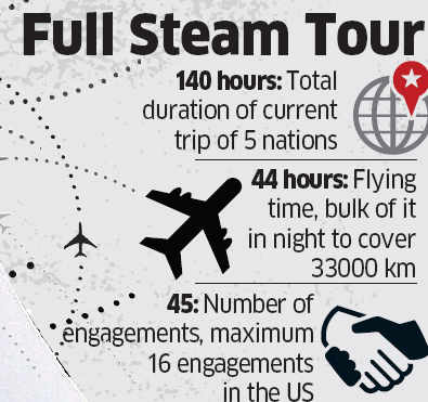 PM Narendra Modi's tour covers five nations in 140 hours