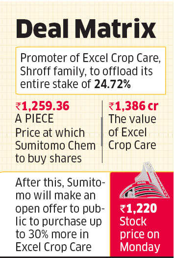 Sumitomo Chemical to take majority stake in Excel Crop Care - The