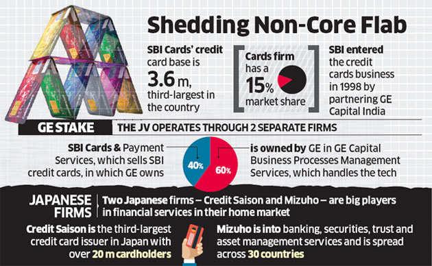Mizuho, Credit Saison eye GE's stakes in SBI cards