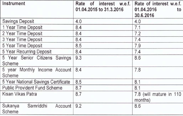 Rbi keeps rates unchanged fixed income investors should - Post office savings bonds interest rates ...