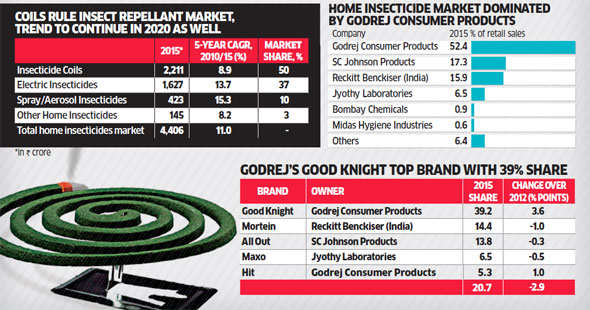 India's insect repellent market clocks Rs 4,400 crore in retail sales a year: Report