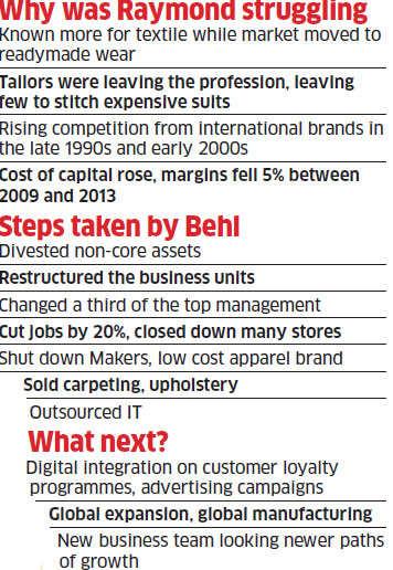 How Raymond got its mojo back through CEO Sanjay Behl