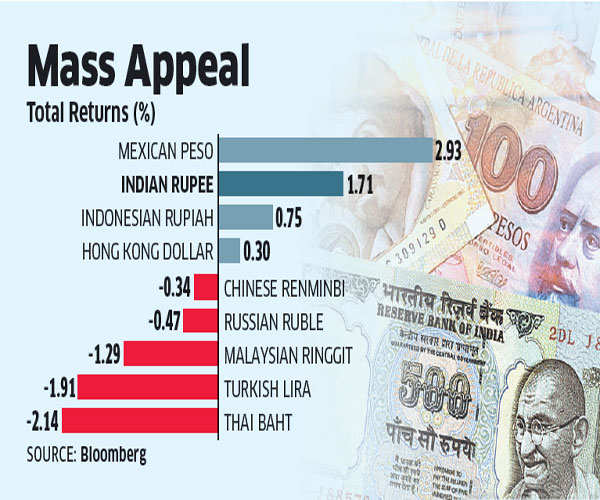 India second best among emerging markets in fixed income returns