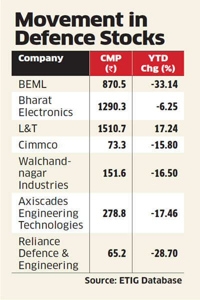Defence stocks rally on missile tech deal payoff - The